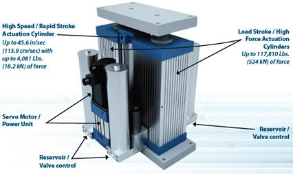 High Speed High Force Actuator