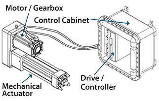 Electro-Hydraulic Actuators compared to Hydraulic Cylinders